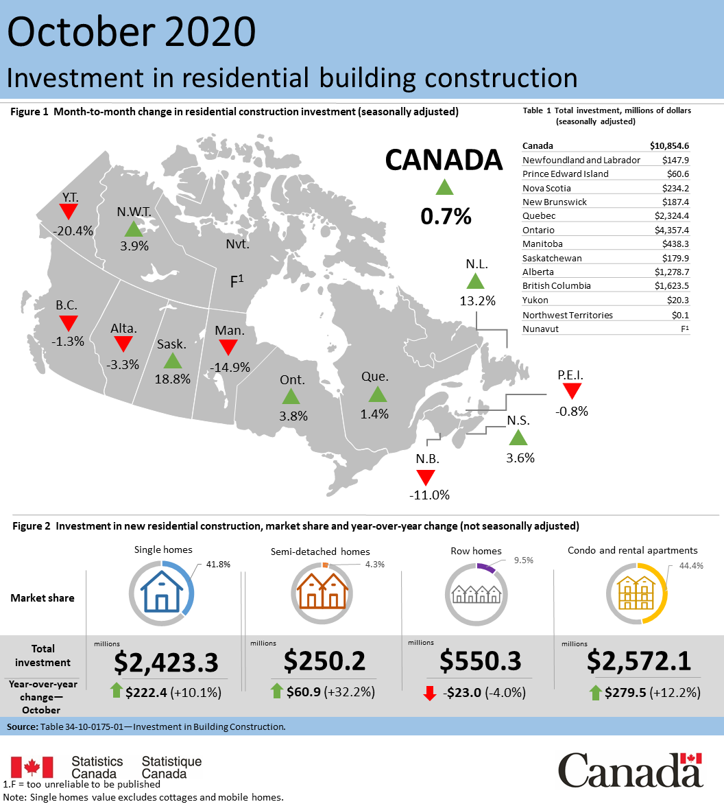 Thumbnail for Infographic 2: Investment in residential building construction, October 2020
