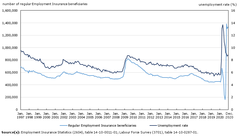 Thumbnail for Infographic 1: Number of regular Employment Insurance beneficiaries up slightly in December