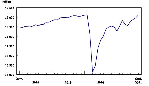 Graphique 1: L'emploi revient au niveau observé avant la pandémie