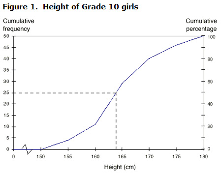 Statistics power from data calculating the median figure 1 height of grade 10 girls cumulative frequency graph of data from table ccuart Gallery