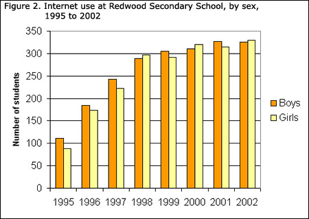 Learning resources statistics power from data graph types bar figure 2 internet use at redwood secondary school by sex 1995 to 2002 one disadvantage of vertical bar graphs ccuart Images