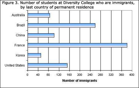 Learning resources statistics power from data graph types bar graphs figure 3 number of students at diversity college who are immigrants by last country ccuart Image collections