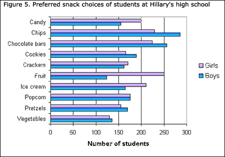 Definition and examples of bar graph | define bar graph.