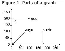 What graphs should I use?