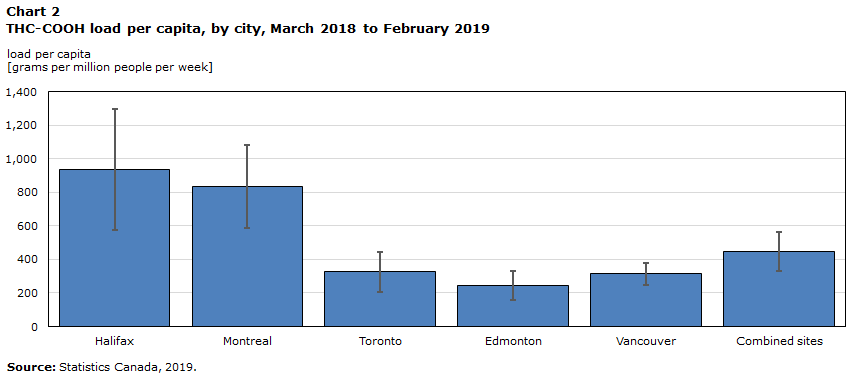 Chart 2: THC-COOH load per capita, by city, March 2018 to February 2019