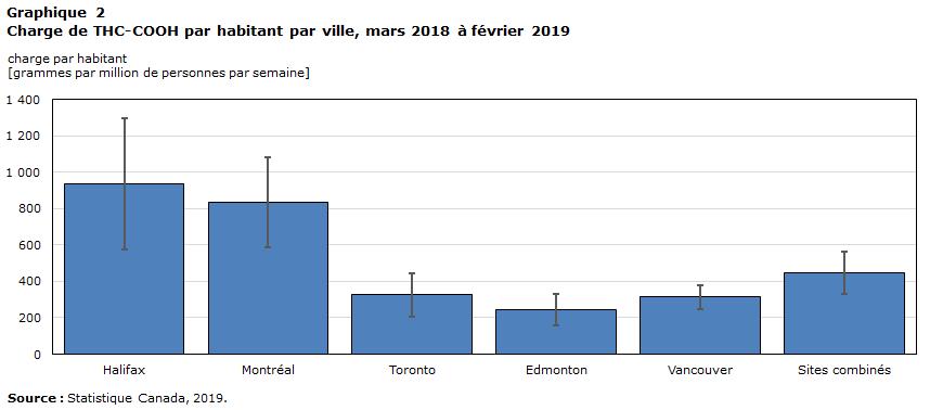 Estimation De La Consommation De Cannabis Et De Drogue Au Canada A Partir Des Eaux Usees Resultats Detailles Du Test Pilote