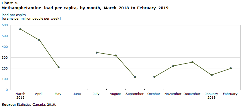 Chart 5: Methamphetamine load per capita, by month, March 2018 to February 2019