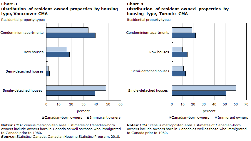 Immigrant Ownership Of Residential Properties In Toronto And