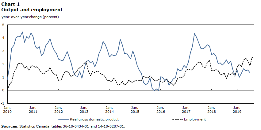 Chart 1 – Output and Employment