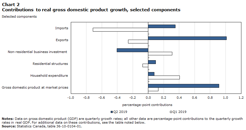 Chart 2 – Contributions to real GDP growth, selected components
