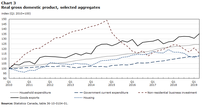 Chart 3 – Real gross domestic product, selected aggregates