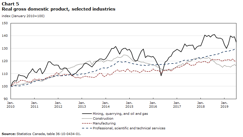Chart 5 – Real gross domestic product, selected industries