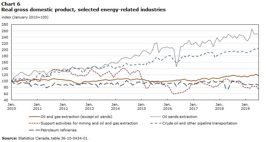 Chart 6 – Real gross domestic product, energy-related industries