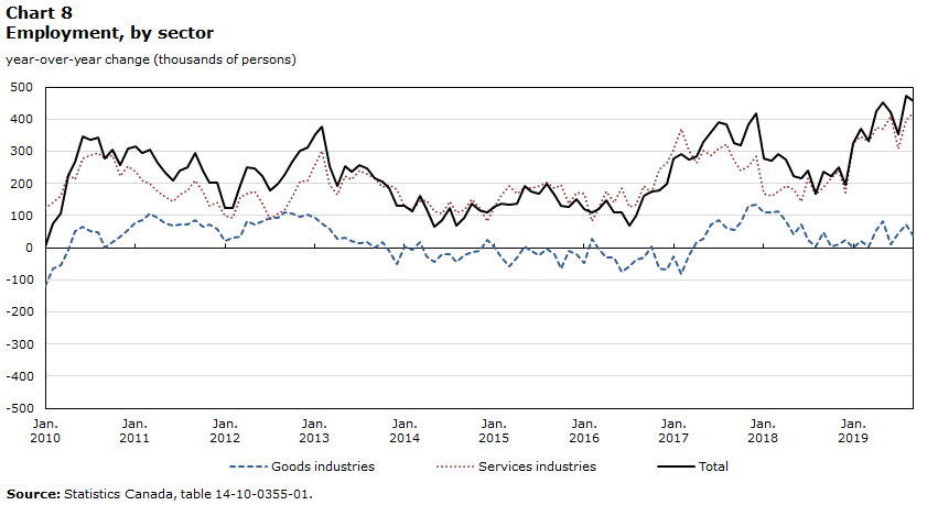 Chart 8 – Employment by sector