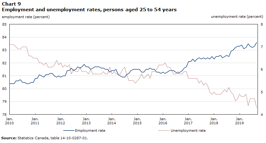 Chart 9 – Employment and unemployment rates, persons aged 25 to 54