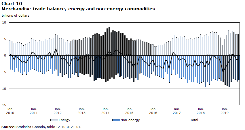Chart 10 – Merchandise trade balance, energy and non-energy commodities