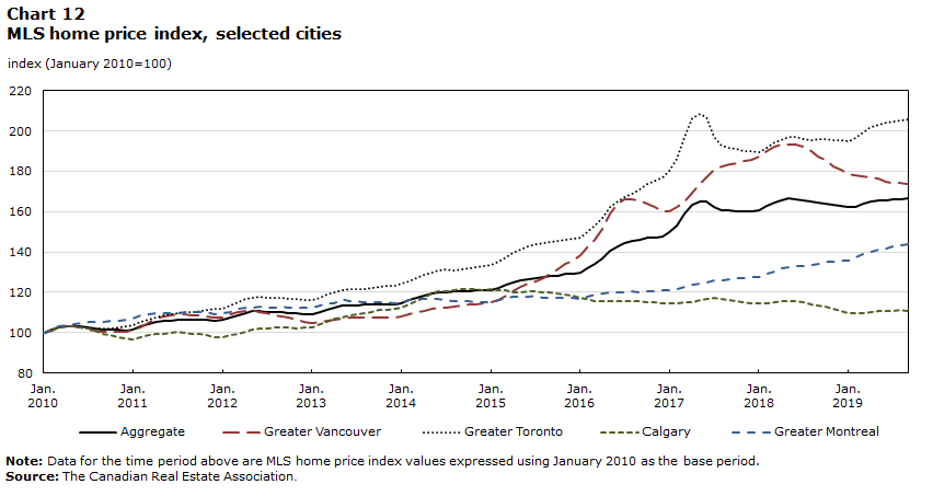 Chart 12 – Multiple listing service home price index, selected cities