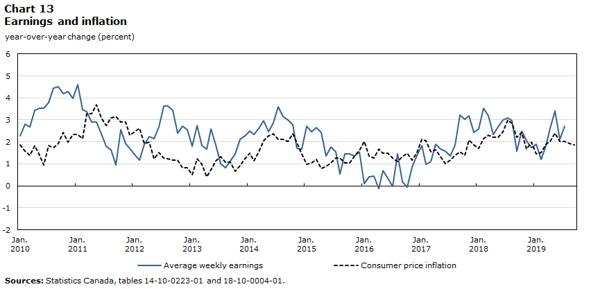 Chart 13 – Annual earnings growth and consumer price inflation