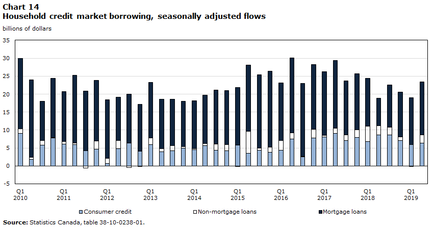 Chart 14 – Household credit market borrowing, seasonally adjusted flows