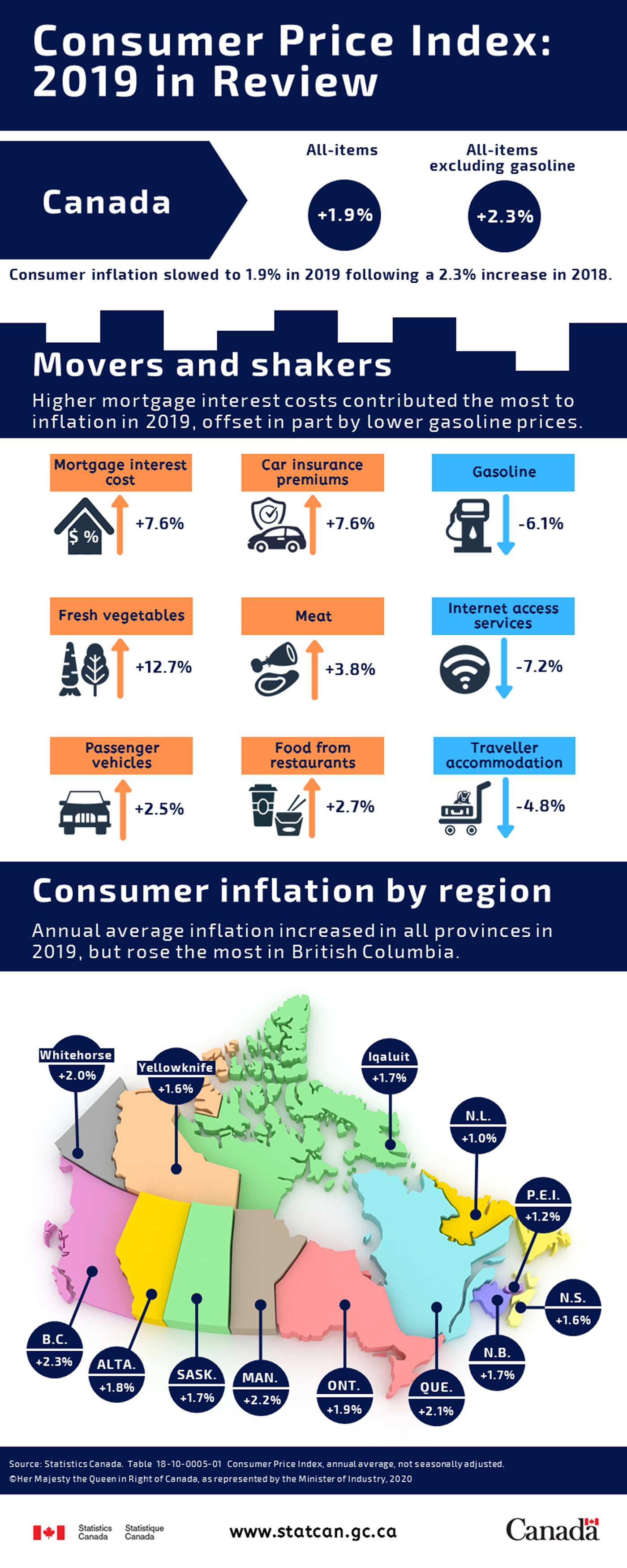 Infographic: Consumer Price Index: 2019 in Review