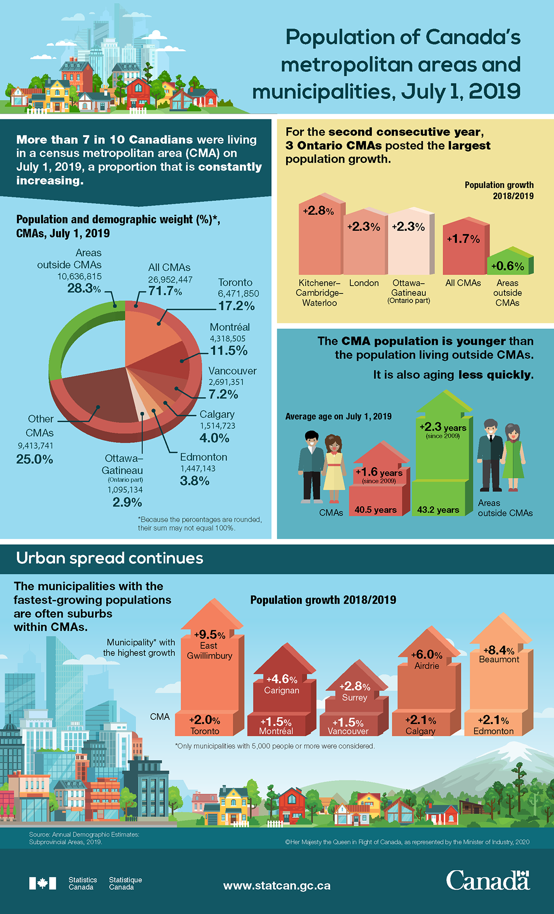Infographic: Population of Canada's metropolitan areas and municipalities, July 1, 2019