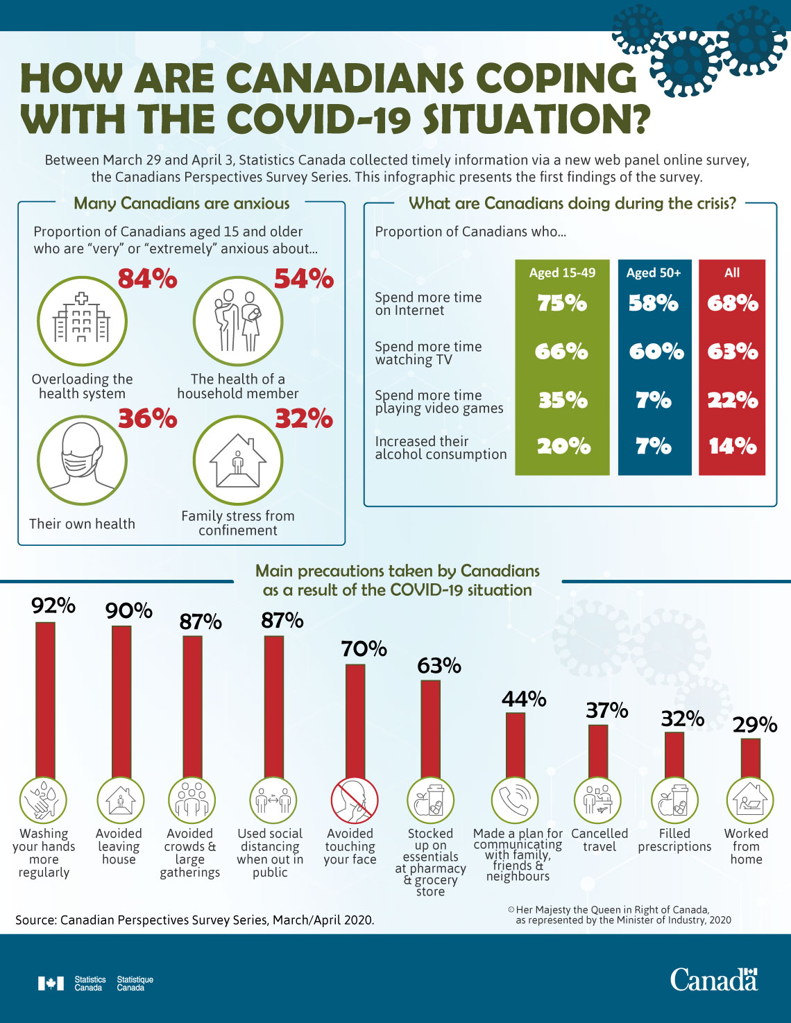 Infographic: How are Canadians coping with the COVID-19 situation?