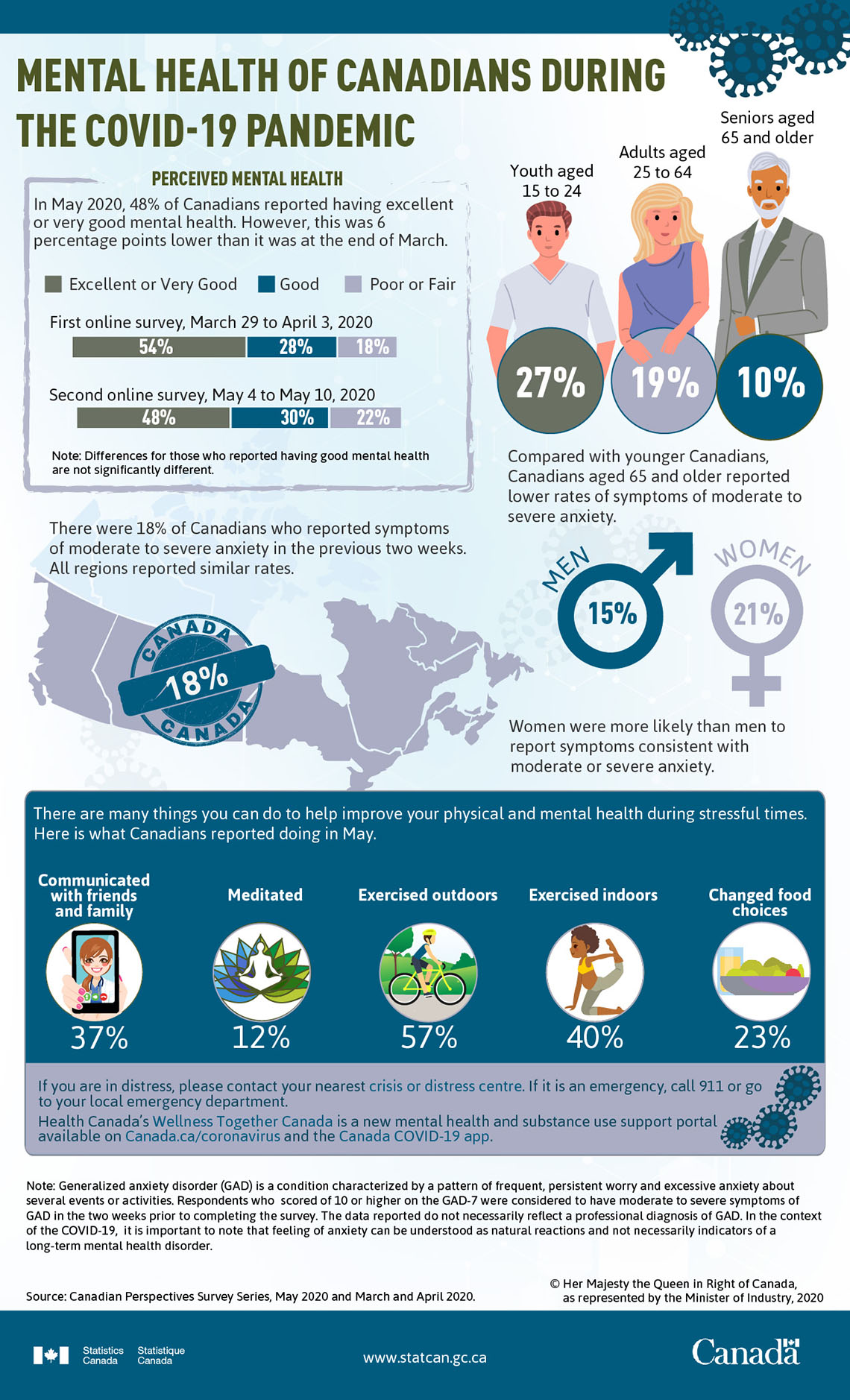 Infographic: Mental health of Canadians during the COVID-19 pandemic