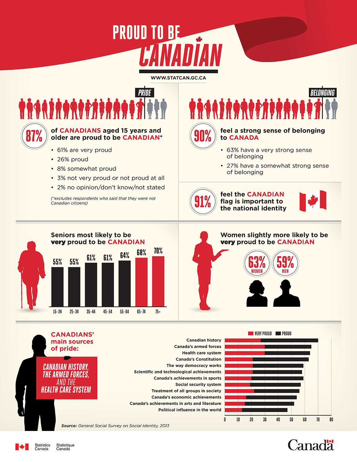 Infographic: Proud to be Canadian