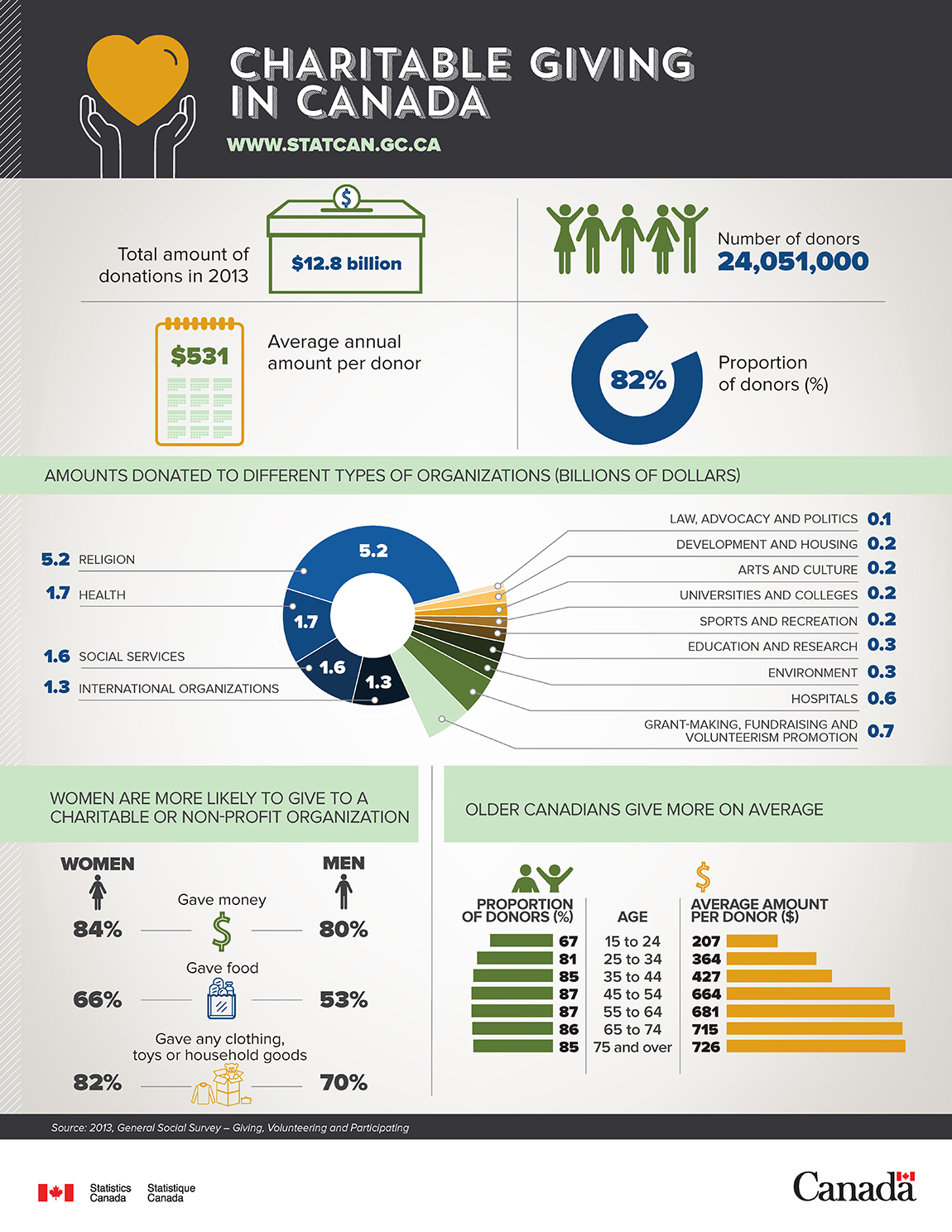 Infographic: Charitable Giving in Canada