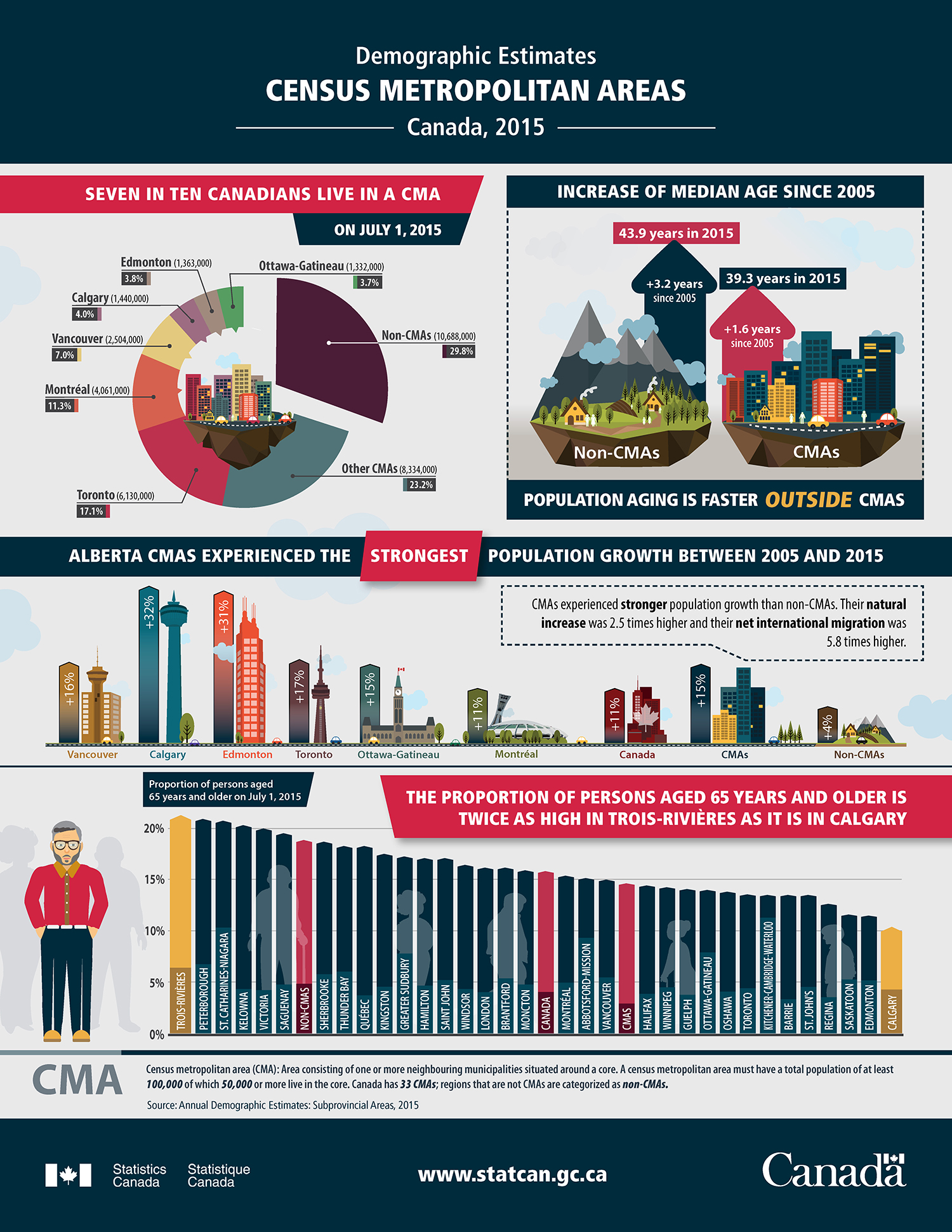 Infographic: Demographic Estimates, Census Metropolitan Areas – Canada, 2015