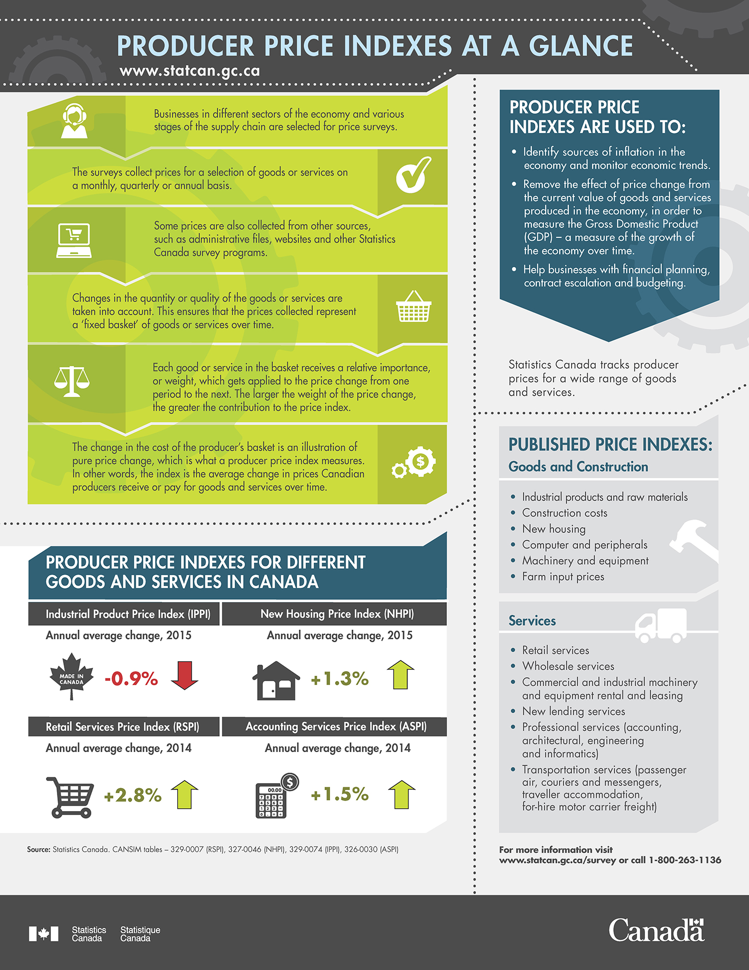 infographic producer price indexes at a glance