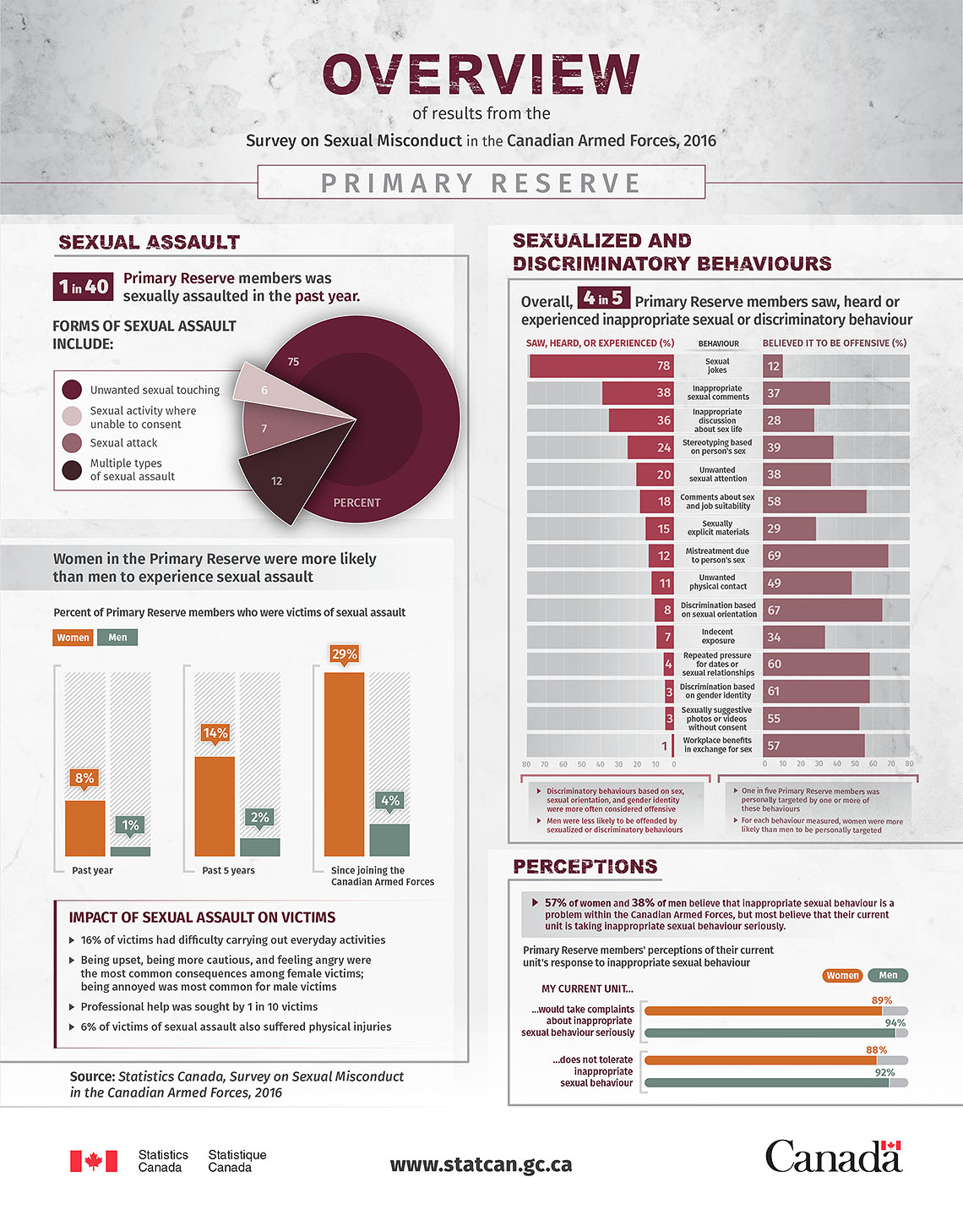 Infographic: Overview of results from the Survey on Sexual misconduct in the Canadian Armed Forces, 2016 –  Primary Reserve