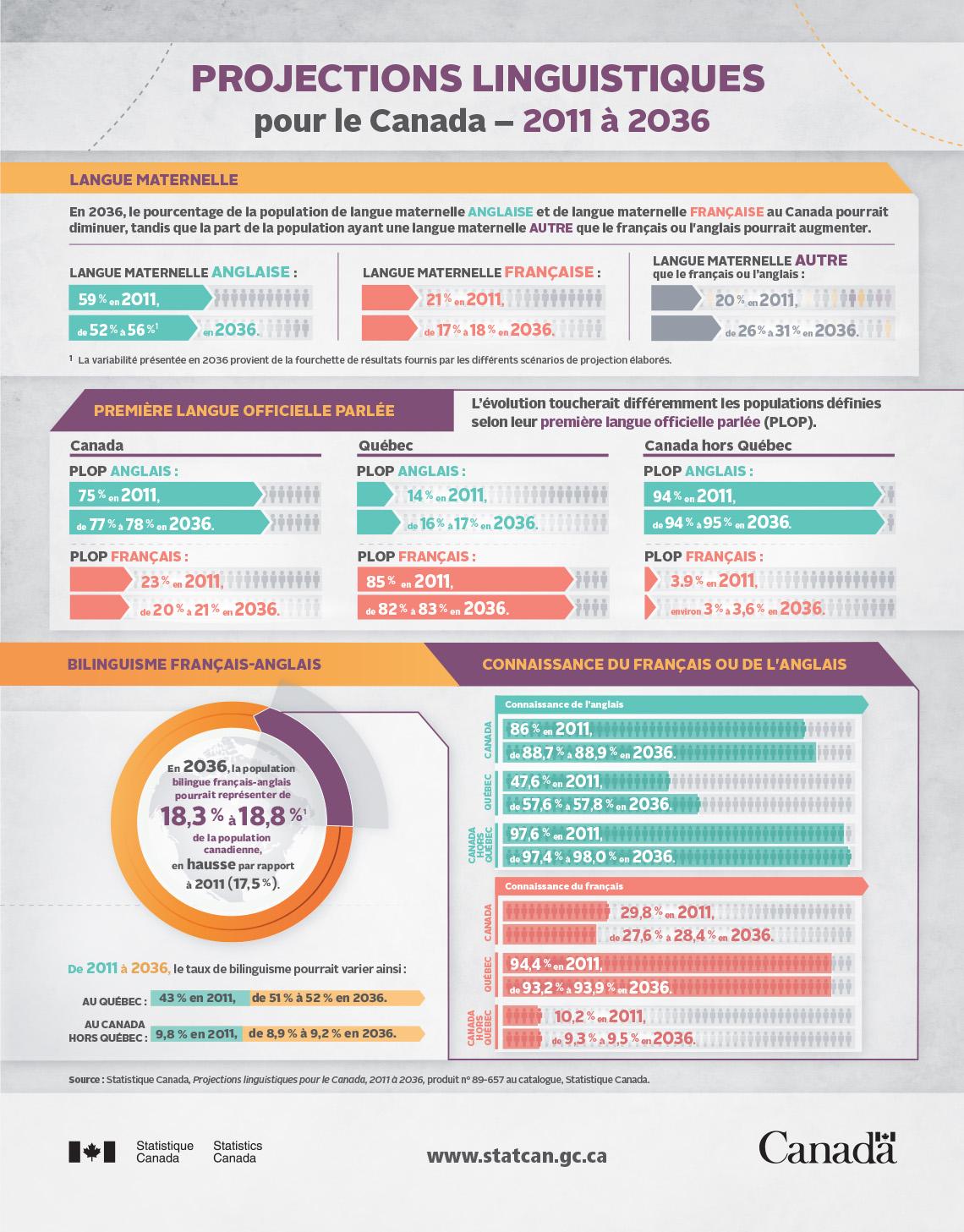 Infographie: Projections linguistiques pour le Canada – 2011 à 2036