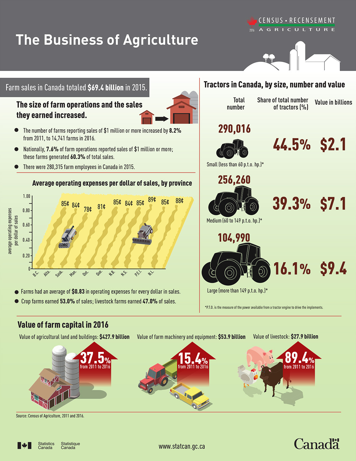 Infographic: The Business of Agriculture