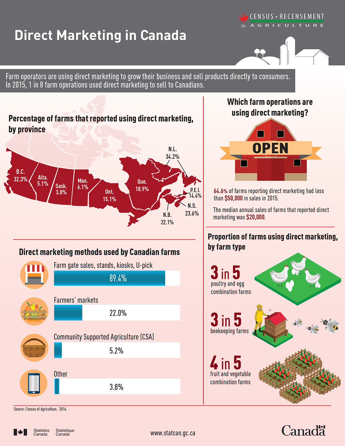 Infographic: Direct Marketing in Canada