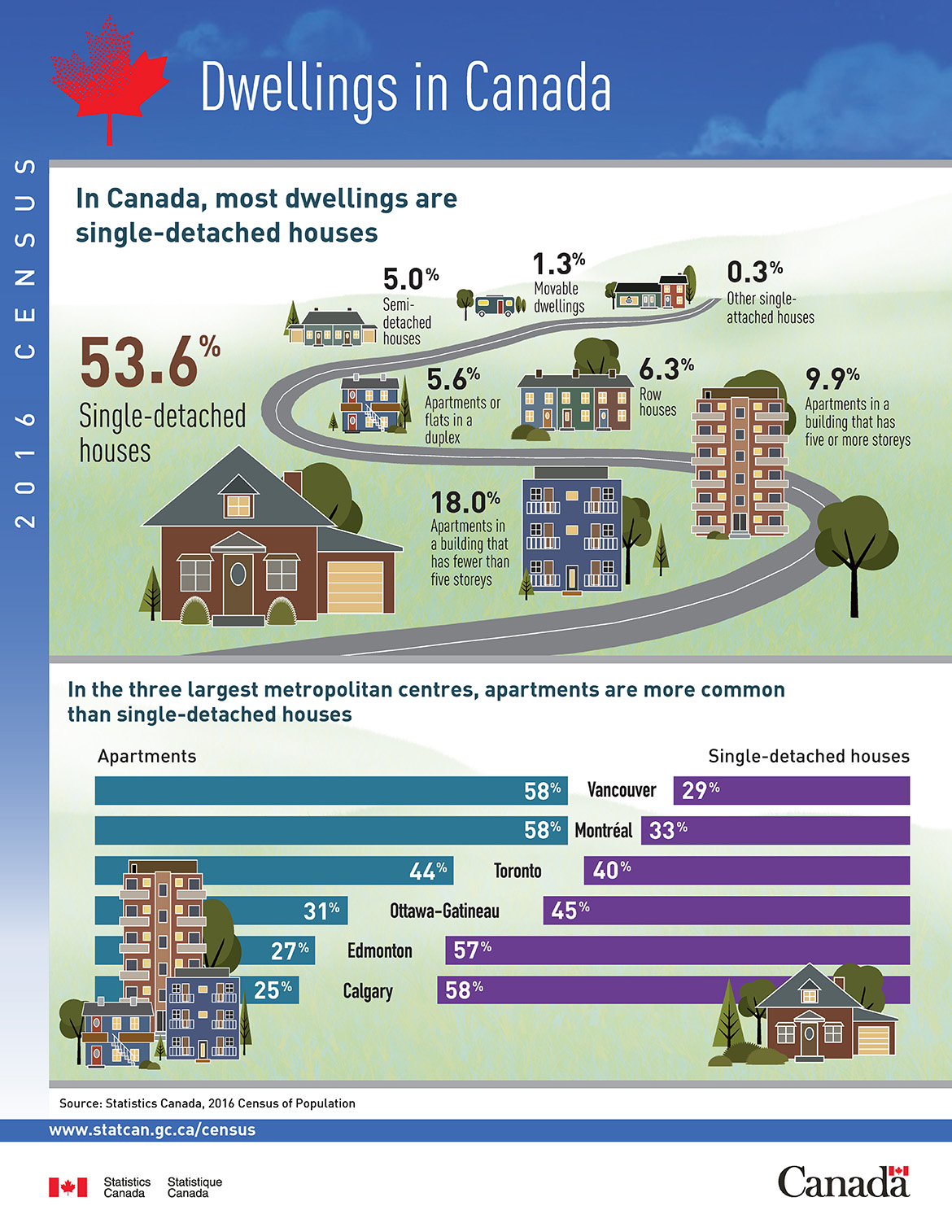 Infographic: Dwellings in Canada, 2016 Census of Population