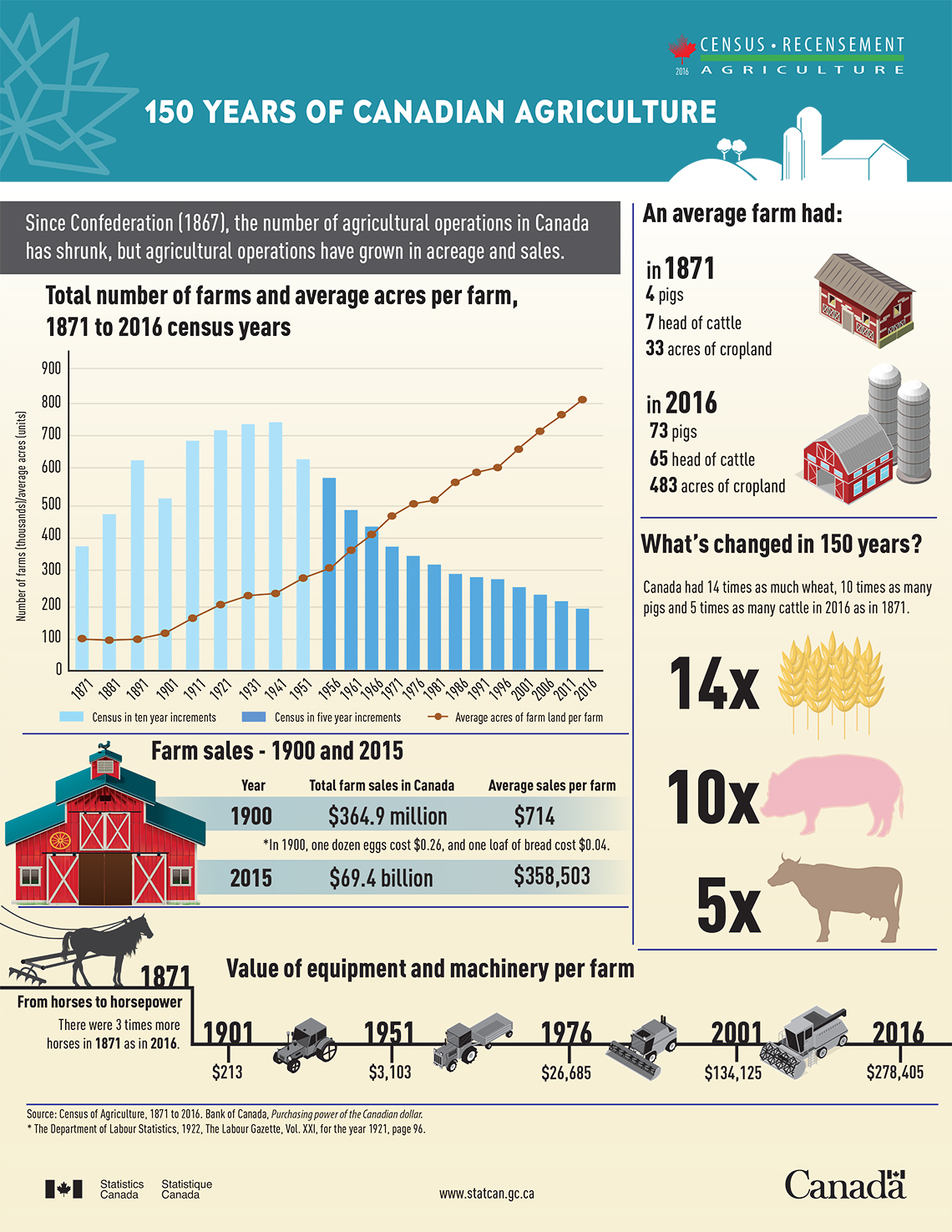 Infographic: 150 years of Canadian Agriculture