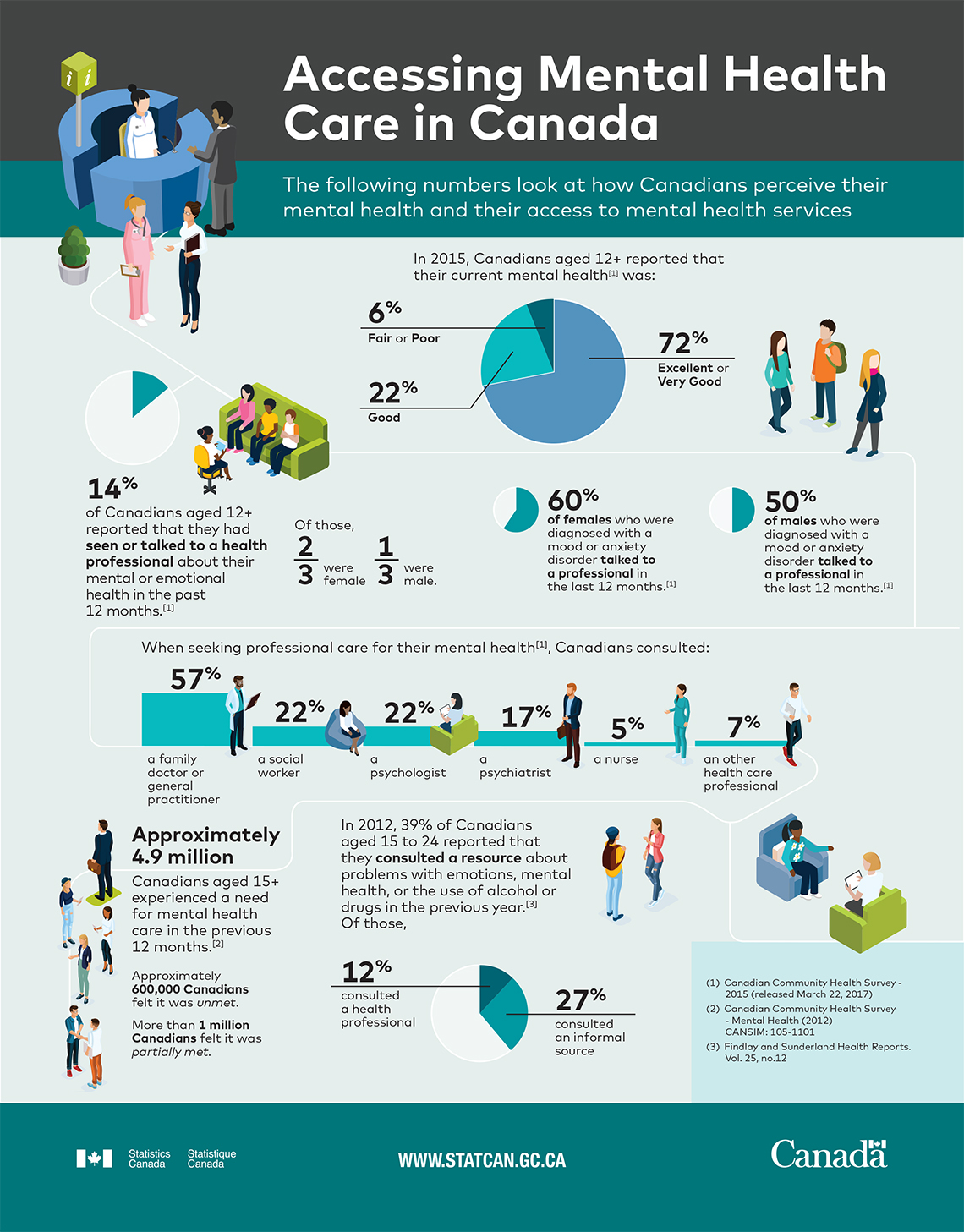 Infographic: Accessing mental health care in Canada