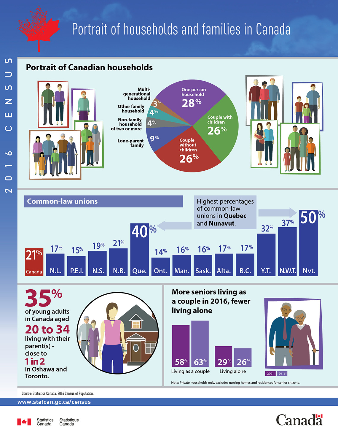 Infographic: Portrait of households and families in Canada