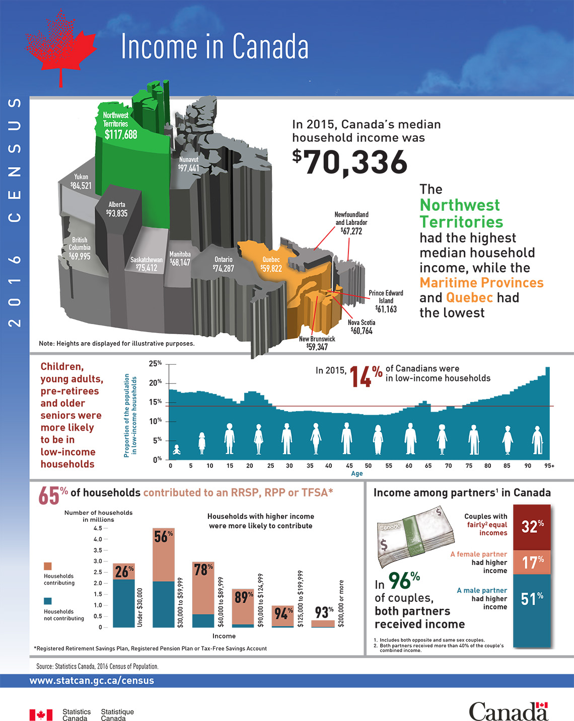 Infographic Income In Canada 2016 Census Of Population