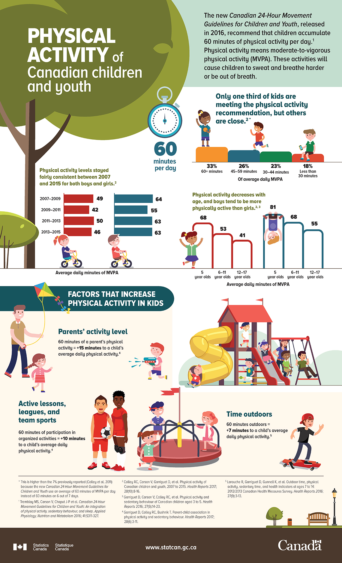 Infographic: Physical activity of Canadian children and youth