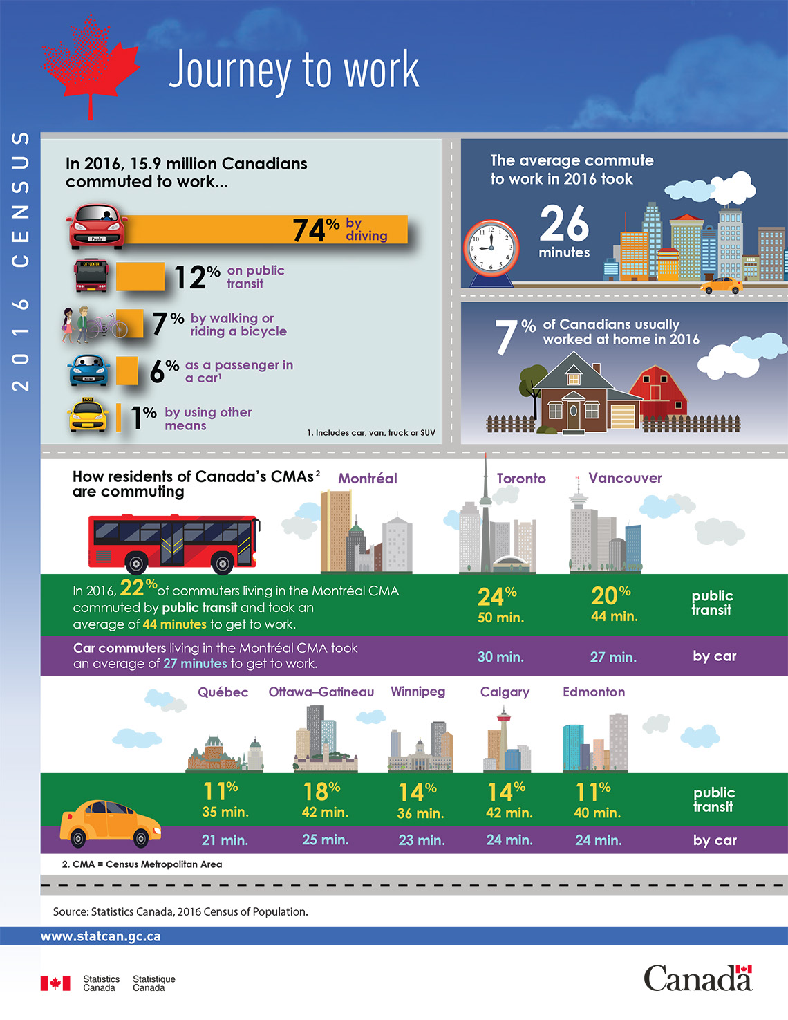 Infographic: Journey to work, 2016 Census of Population