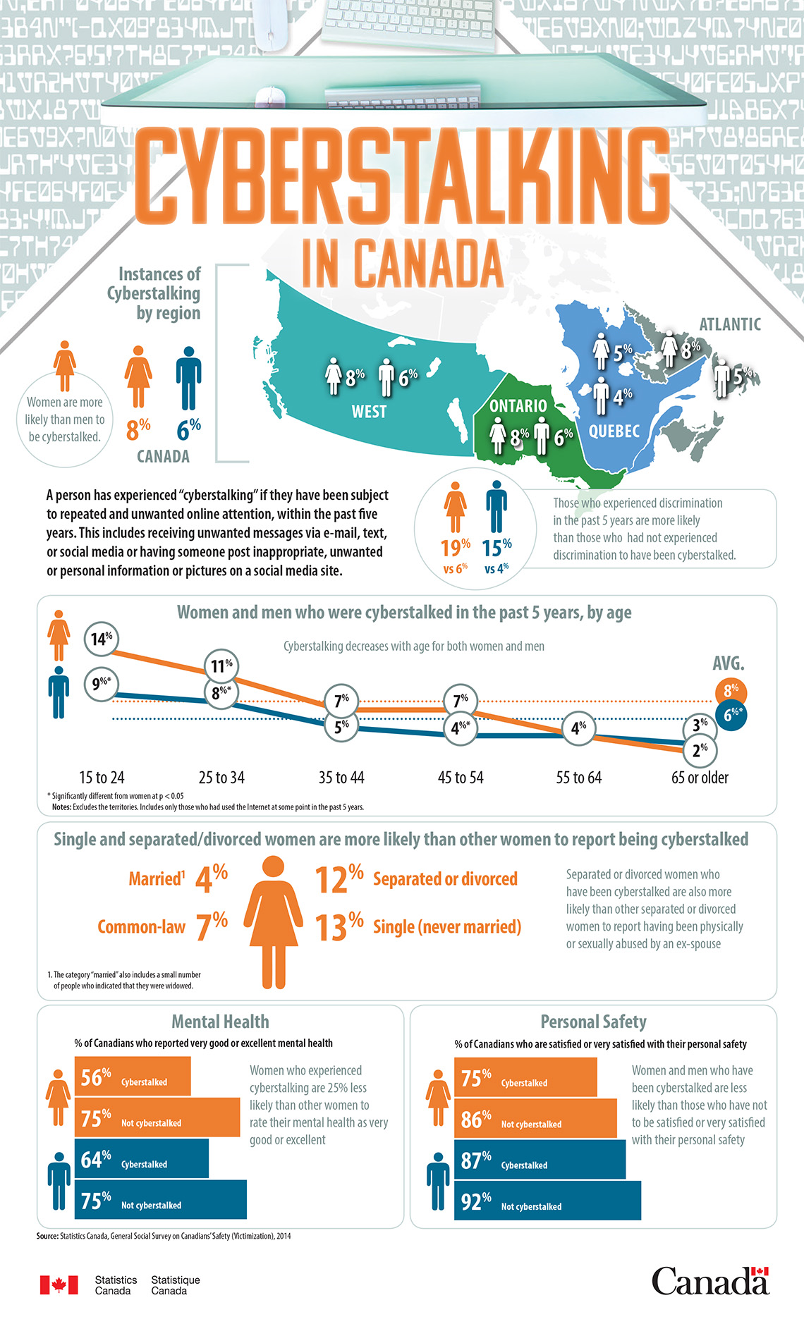 Infographic: Cyberstalking in Canada