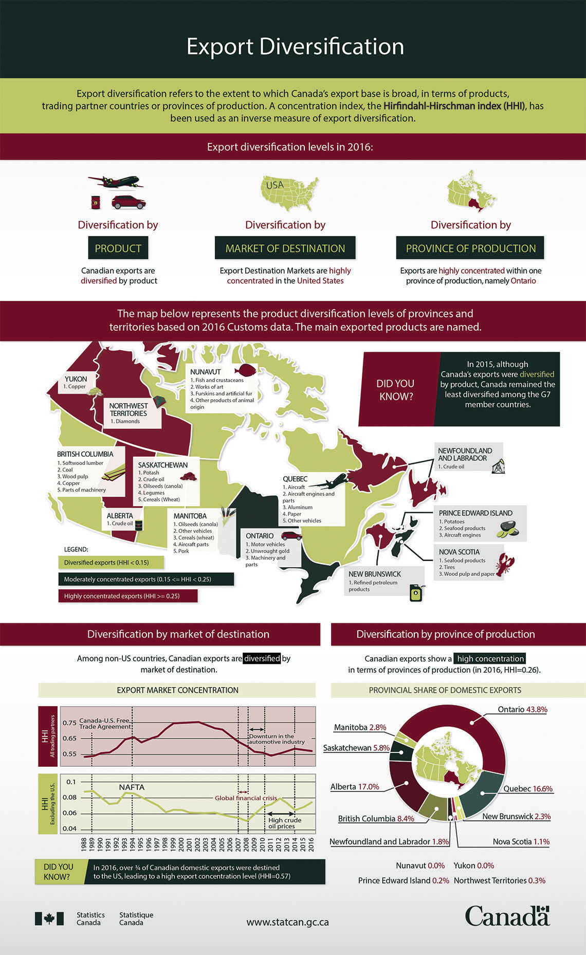 Infographic: Export Diversification