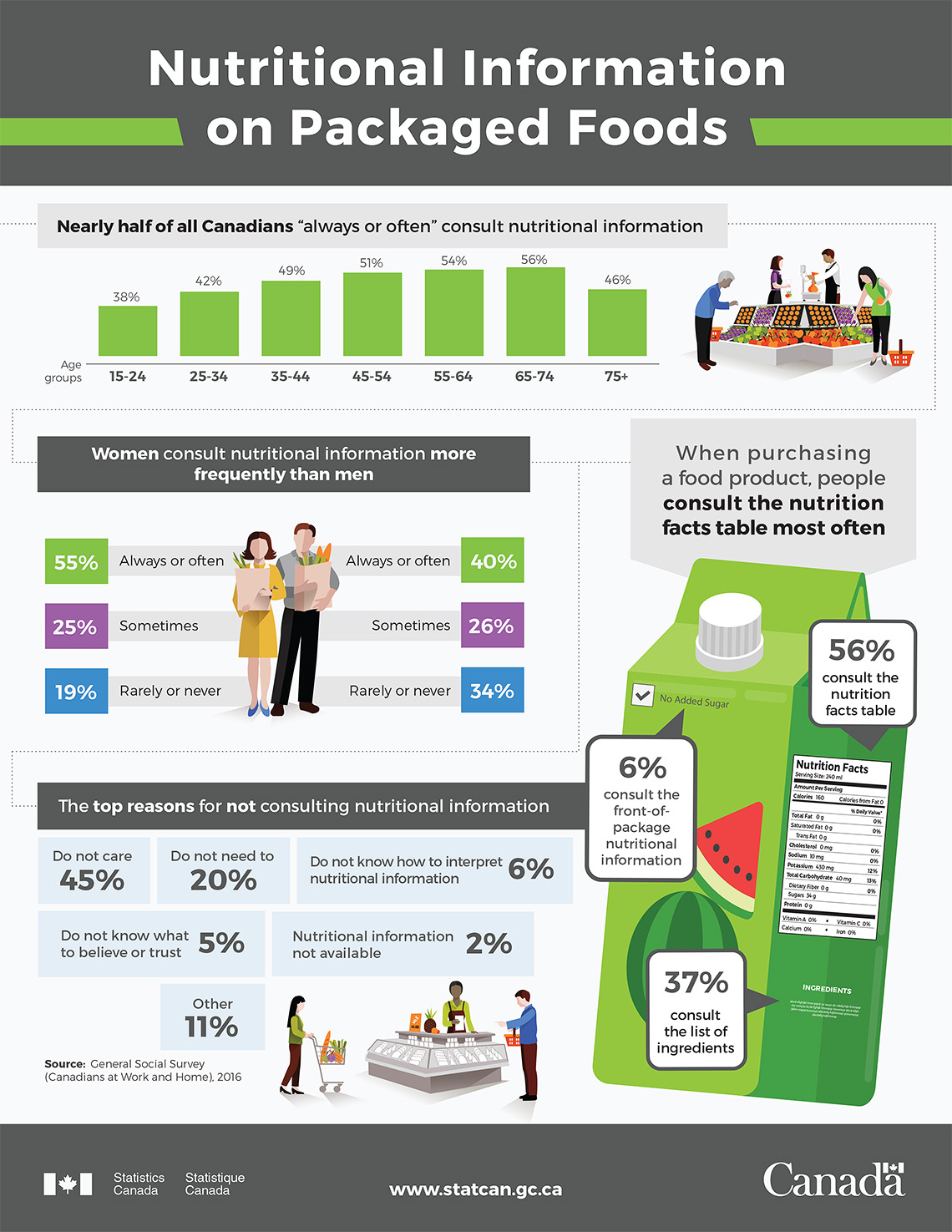 Infographic: Nutritional Information on Packaged Foods
