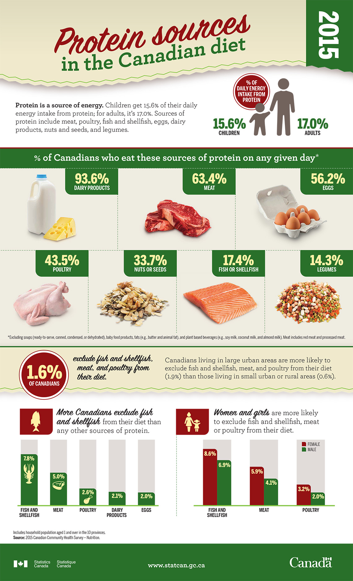 Protein sources in the Canadian diet, 2015