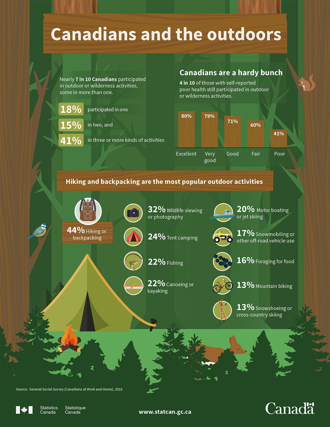Infographic: Canadians and the outdoors
