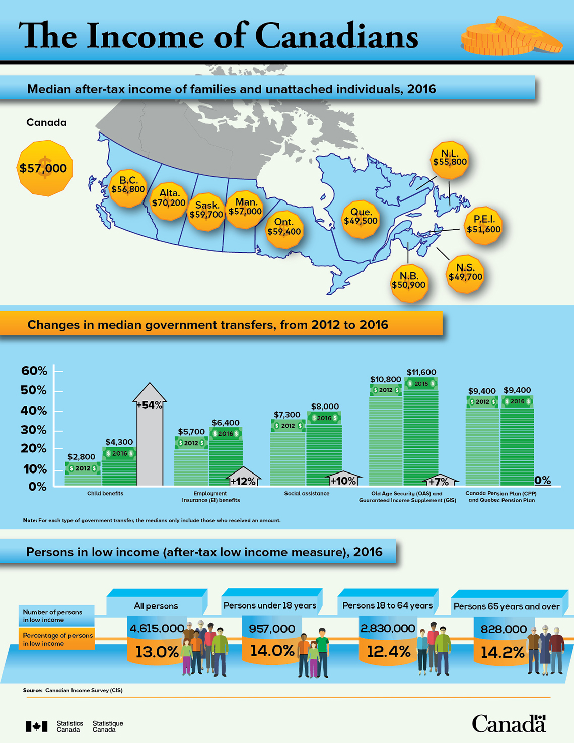 Infographic: The income of Canadians