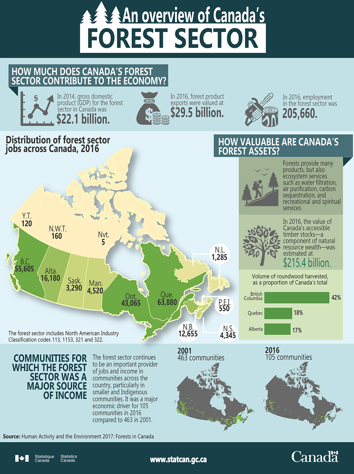 Infographic: An overview of Canada's forest sector