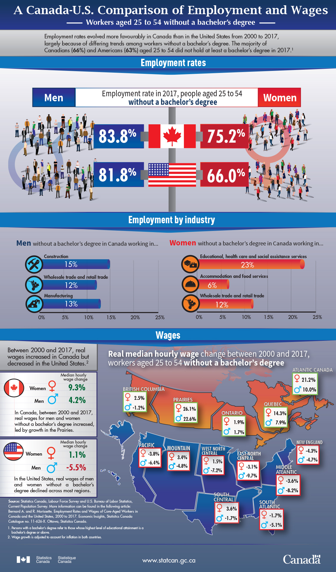 Infographic: A Canada-U.S. Comparison of Employment and Wages